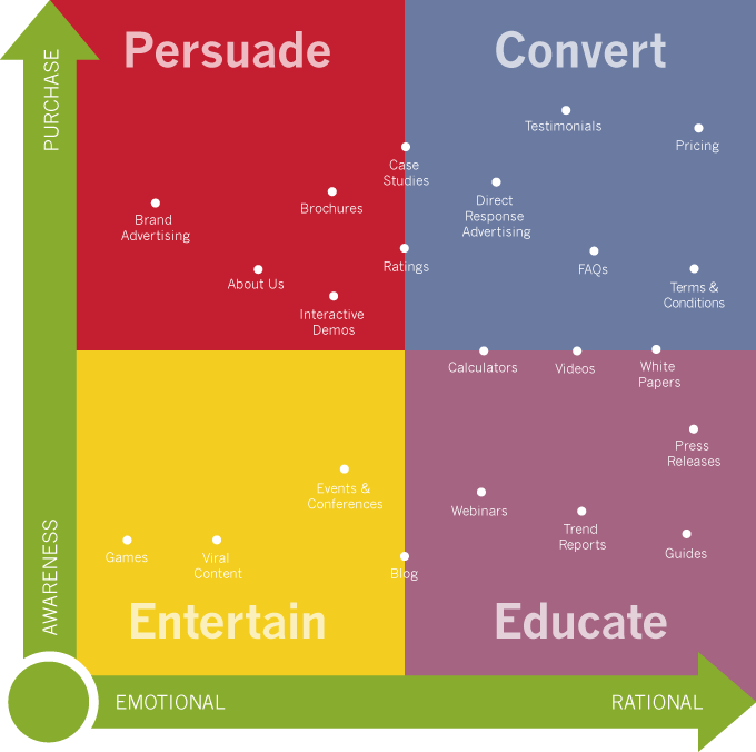manage-content-marketing-chart